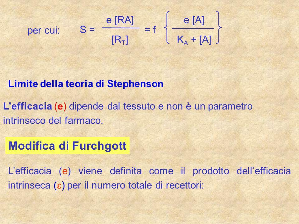 Modifica di Furchgott e [RA] [R ] S = = f e [A] K + [A] per cui: